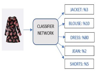 Automatic Annotation and Labeling of Fashion Images